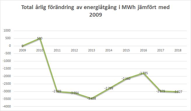 Förbrukningsrapport energiåtgang